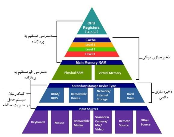 انواع-رسانه-های-ذخیره-سازی-سایت-مهندس-محمد-فرزاد-یزدی